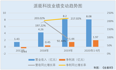 派能科技:ROE领跑业绩爆发式增长 家用储能产品出货量位居全球第三